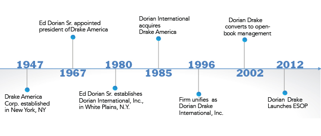 Export Management Company History