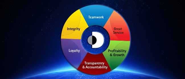 export management corporate values
