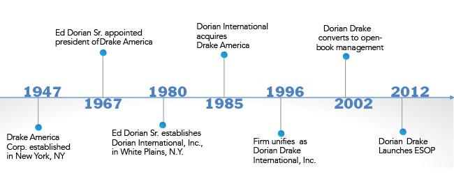 Dorian Drake Corporate Timeline