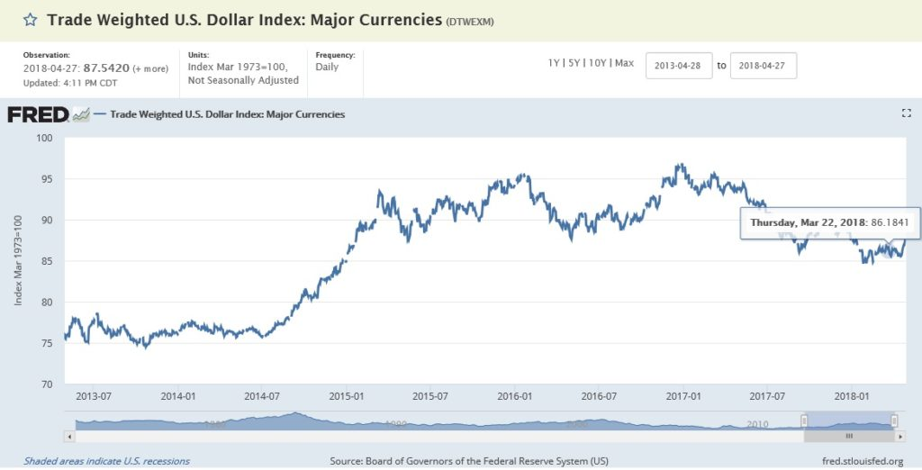 Trade Weighted US Dollar Index_Major Currencies