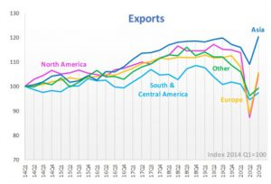 2014 to 2020 North America Global Exports by Quarter from WTO