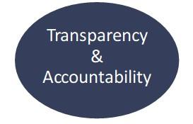 Transparency and Accountability Values at Dorian Drake International